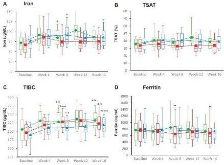 Effects of Vadadustat in Hemodialysis   Haase Lab: Renal